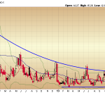$VIX - Is it Safe to Be Afraid?