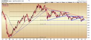 06. Copper RVT chart
