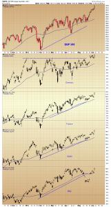 06. S&P Europe RVT chart