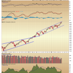 Weekly S&P Resistance and Daily NAZ Resistance