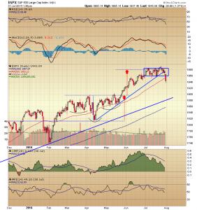 56. S&P chart