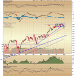 DOW Triangle and S&P Channel Breakdowns