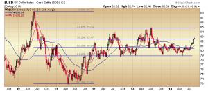 26. RVT dollar chart