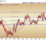 US Dollar - Long Tern Fibonacci Retracements