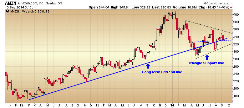 Amazon At Key Support On The Weekly Chart