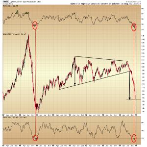 46. wtic chart