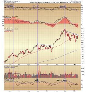 11. aapl chart