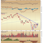 Emerging Markets Bottoming Out?