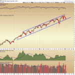 Short and Intermediate Term Tells for the Broader Market