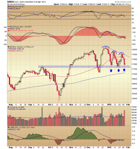29. DJIA chart