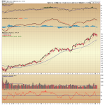 Berkshire Hathaway Breaking Down from Triangle Top?