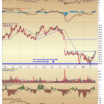 IBM - Poised to Recover?