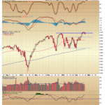 Was This Week's Move to New Highs a False Breakout?
