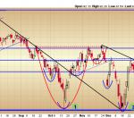 Exxon -  Probabilistic Nature of Charts