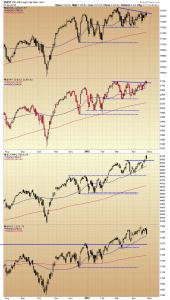 4427.Index charts