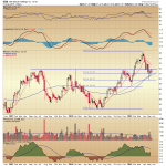 Sally Beauty Holdings: Attractive on Multiple Timeframes