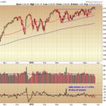 S&P 500: Simple Analysis