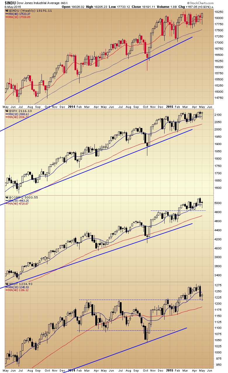 Index charts on multiple timframes ironically the chart that looks the worst on the daily timeframe the russell looks the best on the weekly pivoting on the 2014 high level geenschuldenfo Image collections