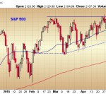 Bearish Eveningstar Pattern on the S&P 500 Chart