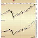 Technical Analysis of the Major Indices on Multiple Timeframes
