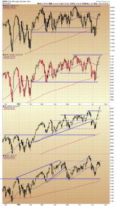 77721.Index charts