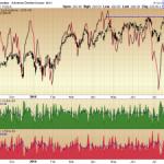 NASDAQ - A/D Fade
