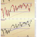 Major Index Charts