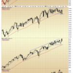 Damaged Index Charts