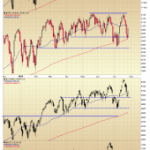 Tuesday May Have Defined Inflection Points on the Index Charts