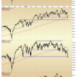 Lost Levels on the Major Market Indices