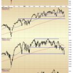 Index Chart Follow-Up