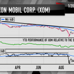"Exxon Mobil: ""Off The Charts"""