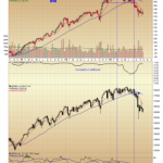 MMM Strength as a Proxy for the DOW