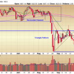 End of the Month S&P 500 Multiple Timeframe Check