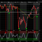 S&P 500 Index - Bearish High Wick Candles