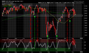 S&P Stochastic Update