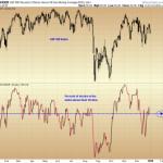 S&P Stocks Close Year: 50% > 50 DMA and 50% < 50 DMA