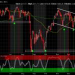 S&P 500 - Potential Intermediate Term Support Level