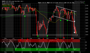 The Stochastic Signal That Will Trigger the Bounce