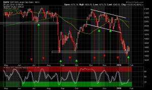 Short Term Stochastic Buy Signal Triggered
