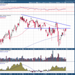 Starbucks in Classic Downtrend - Needs to Recapture This Level