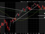 S&P Support Below the H&S Neckline