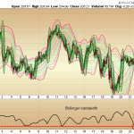 SPY - Compression on the Intraday Charts Suggest a Volatile Move Ahead