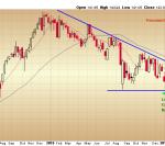 Berkshire Hathaway - Multiple Timeframe Bearish Eveningstar Patterns