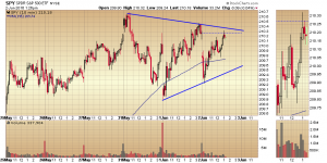 Triangle Pattern on the 10 Minute SPY Chart