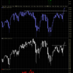 Index Resistance Levels in the Rearview Mirror