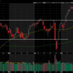 S&P 500 Establishing a New Support Level