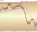 The Crude Oil Picture on Multiple Timeframes