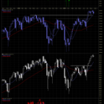 Technical Analysis of The S&P 500 Chart on Multiple Timeframes
