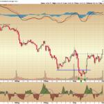 Major Market Indices - Hammer Bottom or Hanging Man Top?
